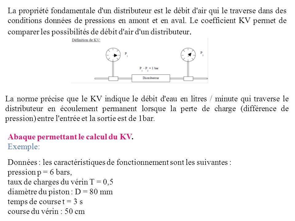 La propriété fondamentale d'un distributeur est le débit d'air qui le traverse dans des conditions données de pressions en amont et en aval. Le coeffi