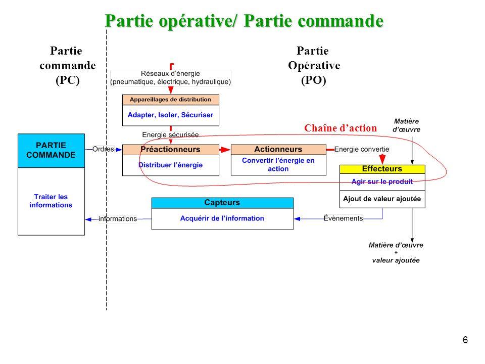 Partie opérative/ Partie commande 6 Partie commande (PC) Partie Opérative (PO) Chaîne daction