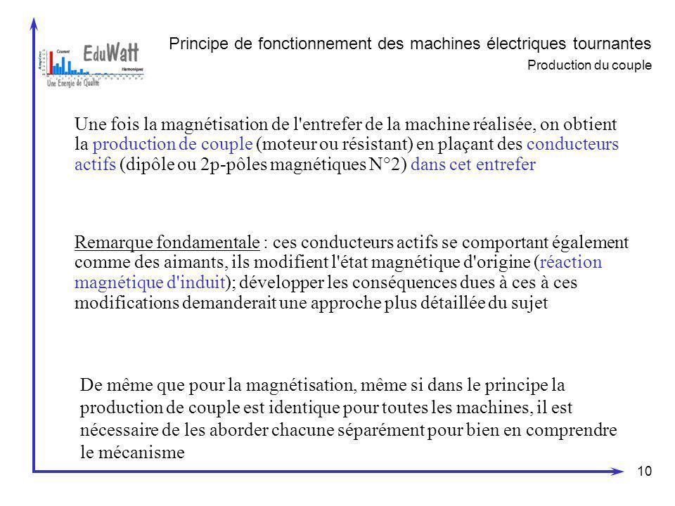 10 Principe de fonctionnement des machines électriques tournantes Production du couple Une fois la magnétisation de l'entrefer de la machine réalisée,