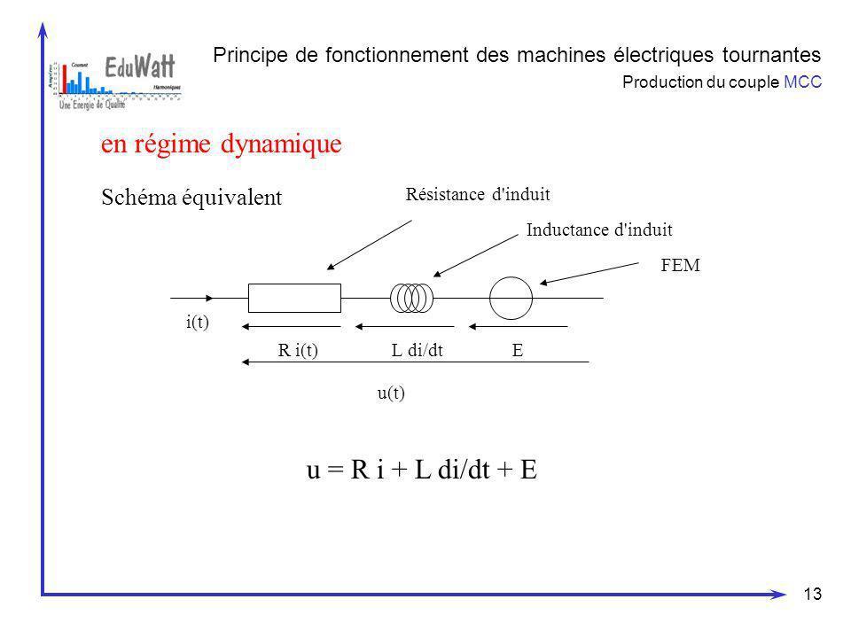 13 Principe de fonctionnement des machines électriques tournantes Production du couple MCC en régime dynamique Schéma équivalent i(t) R i(t)L di/dtE u
