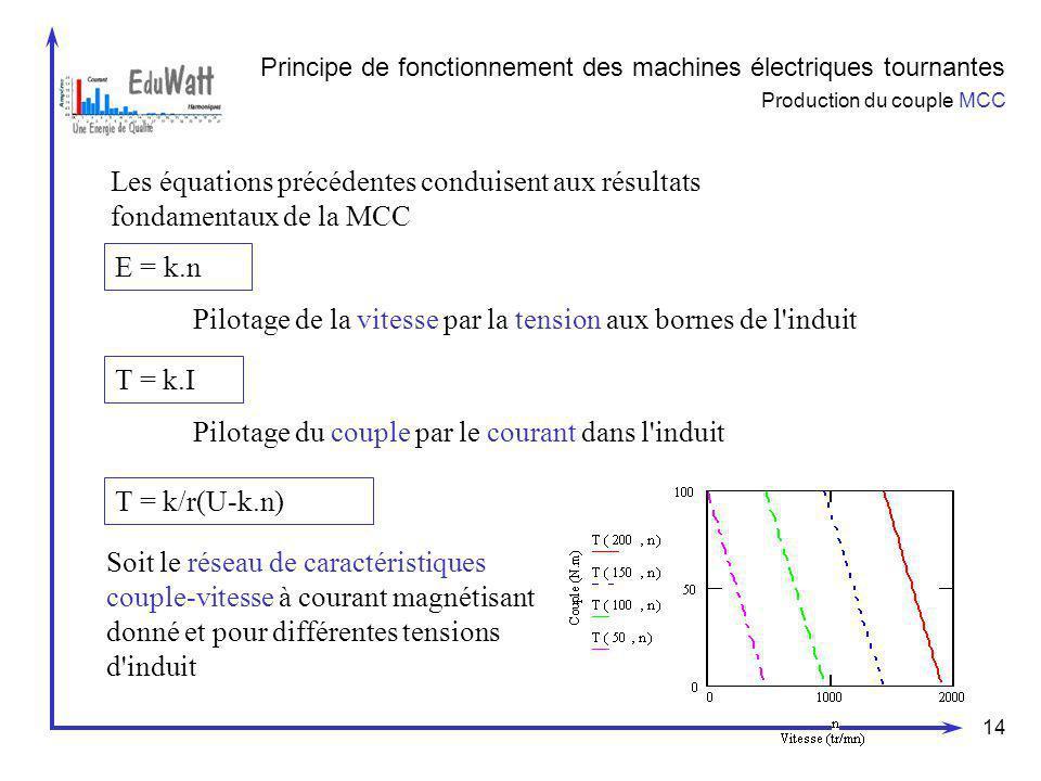 14 Principe de fonctionnement des machines électriques tournantes Production du couple MCC Les équations précédentes conduisent aux résultats fondamen