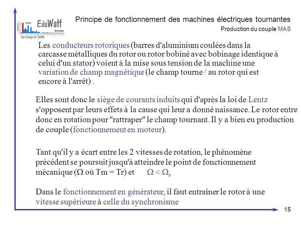 15 Principe de fonctionnement des machines électriques tournantes Production du couple MAS Les conducteurs rotoriques (barres d'aluminium coulées dans