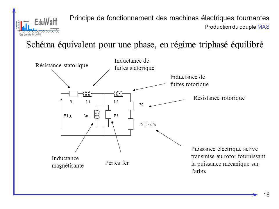 16 Principe de fonctionnement des machines électriques tournantes Production du couple MAS Schéma équivalent pour une phase, en régime triphasé équili