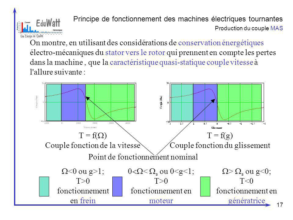 17 Principe de fonctionnement des machines électriques tournantes Production du couple MAS On montre, en utilisant des considérations de conservation
