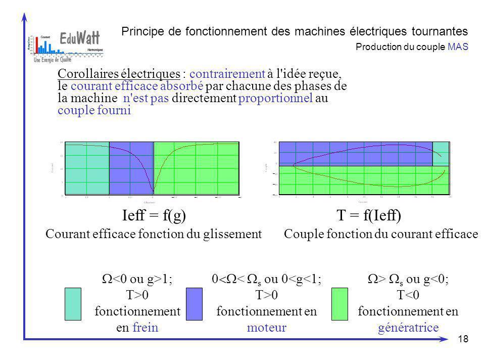 18 Principe de fonctionnement des machines électriques tournantes Production du couple MAS Corollaires électriques : contrairement à l'idée reçue, le