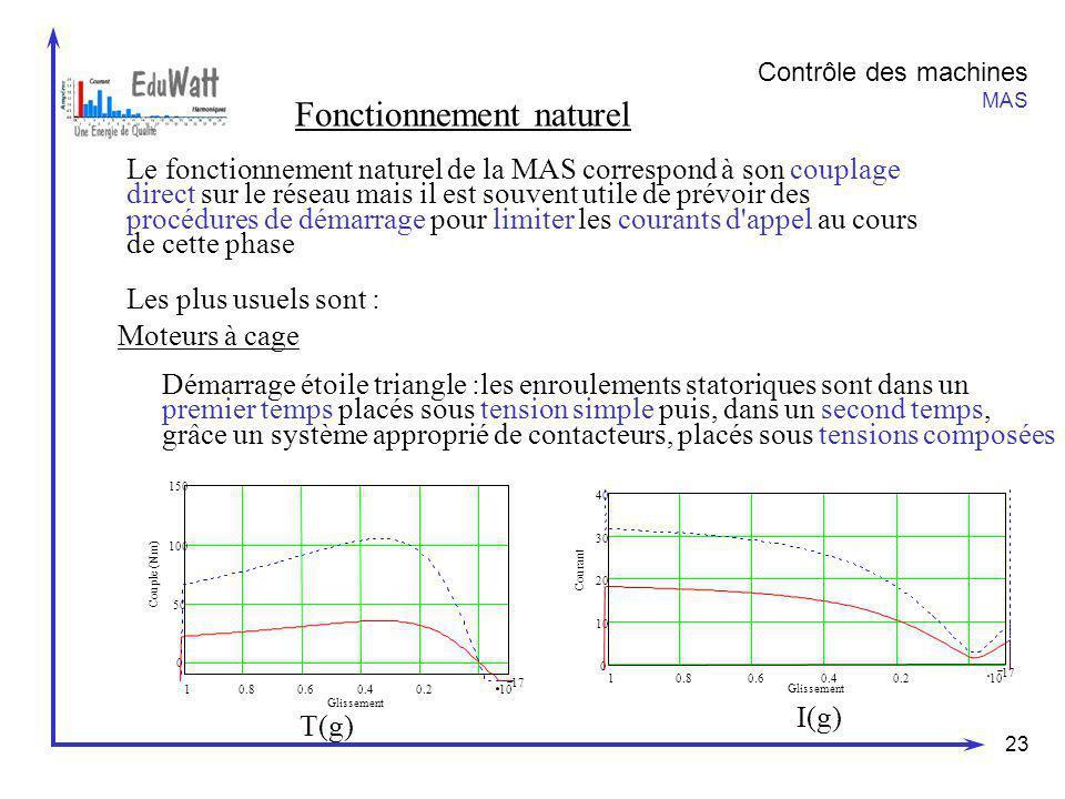 23 Contrôle des machines MAS Fonctionnement naturel Le fonctionnement naturel de la MAS correspond à son couplage direct sur le réseau mais il est sou