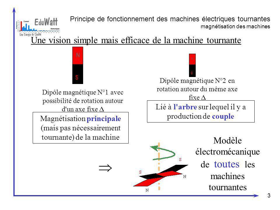 3 Principe de fonctionnement des machines électriques tournantes magnétisation des machines Une vision simple mais efficace de la machine tournante Di