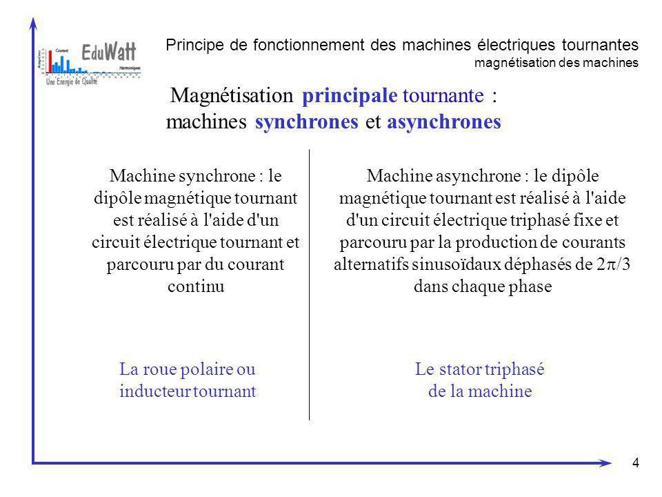 4 Magnétisation principale tournante : machines synchrones et asynchrones Machine synchrone : le dipôle magnétique tournant est réalisé à l'aide d'un