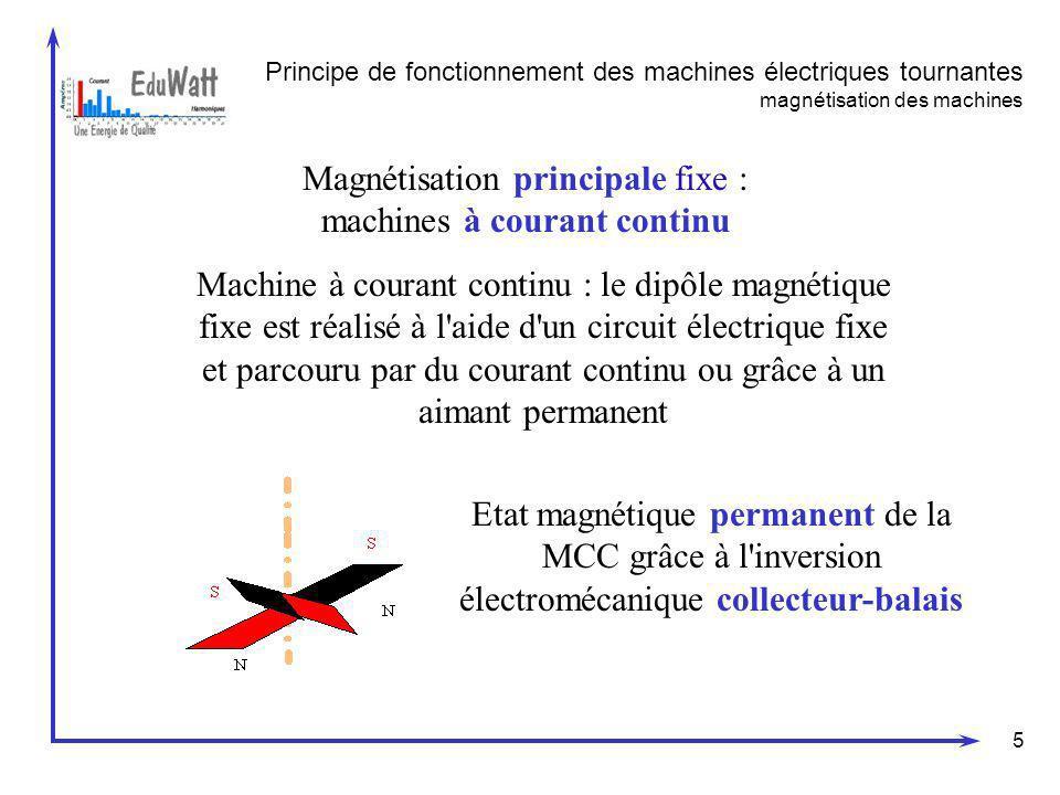 5 Magnétisation principale fixe : machines à courant continu Machine à courant continu : le dipôle magnétique fixe est réalisé à l'aide d'un circuit é