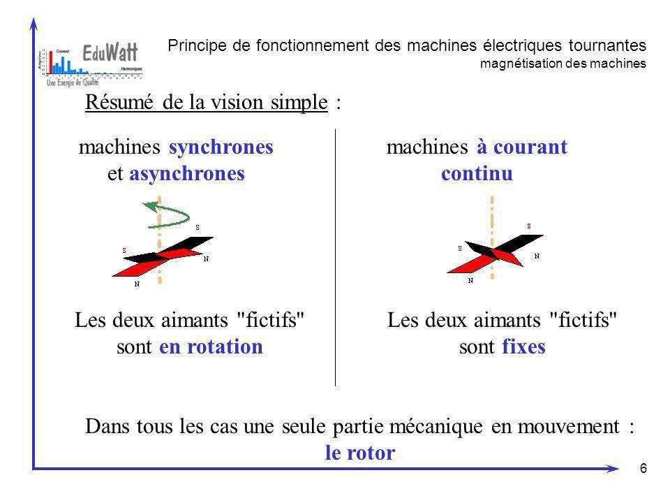 6 Résumé de la vision simple : Principe de fonctionnement des machines électriques tournantes magnétisation des machines machines synchrones et asynch