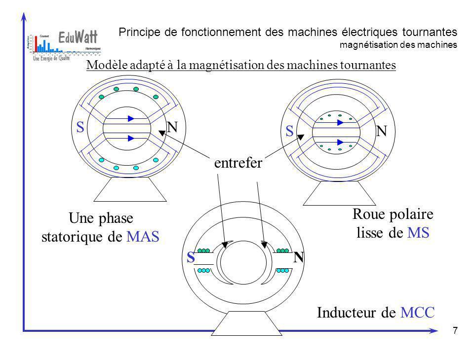 7 Principe de fonctionnement des machines électriques tournantes magnétisation des machines Modèle adapté à la magnétisation des machines tournantes U