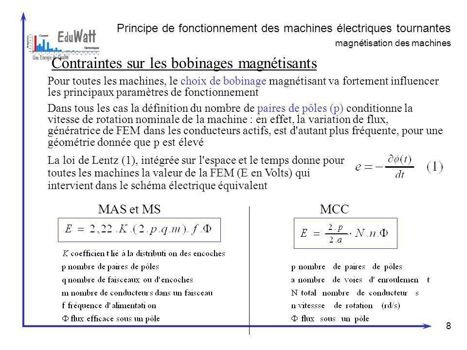 8 Principe de fonctionnement des machines électriques tournantes magnétisation des machines Contraintes sur les bobinages magnétisants Pour toutes les