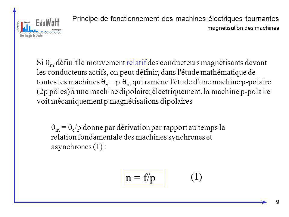 9 Si m définit le mouvement relatif des conducteurs magnétisants devant les conducteurs actifs, on peut définir, dans l'étude mathématique de toutes l