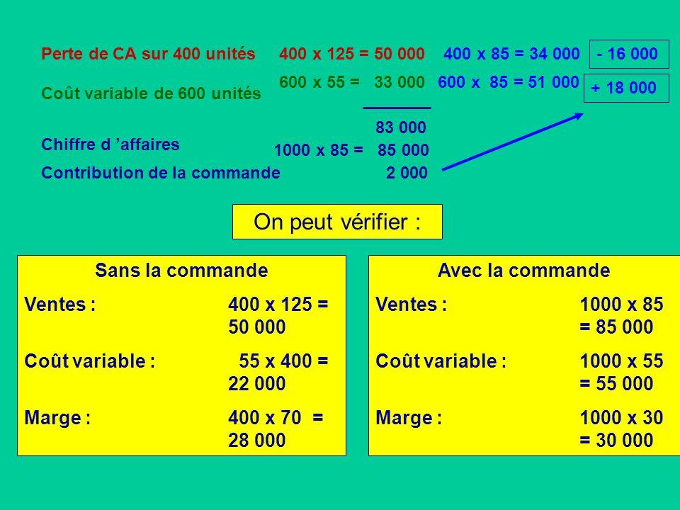 Perte de CA sur 400 unités Coût variable de 600 unités 400 x 125 = 50 000 600 x 55 = 33 000 Chiffre d affaires 1000 x 85 = 85 000 On peut vérifier : S