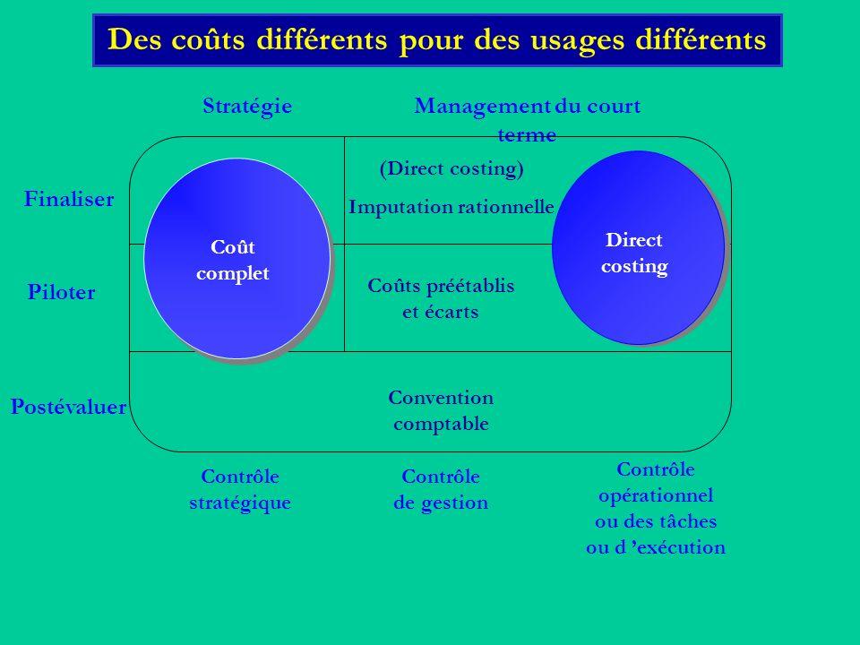 Finaliser Piloter Postévaluer StratégieManagement du court terme Contrôle stratégique Contrôle de gestion Contrôle opérationnel ou des tâches ou d exé
