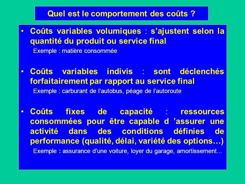 Quel est le comportement des coûts ? Coûts variables volumiques : sajustent selon la quantité du produit ou service final Exemple : matière consommée