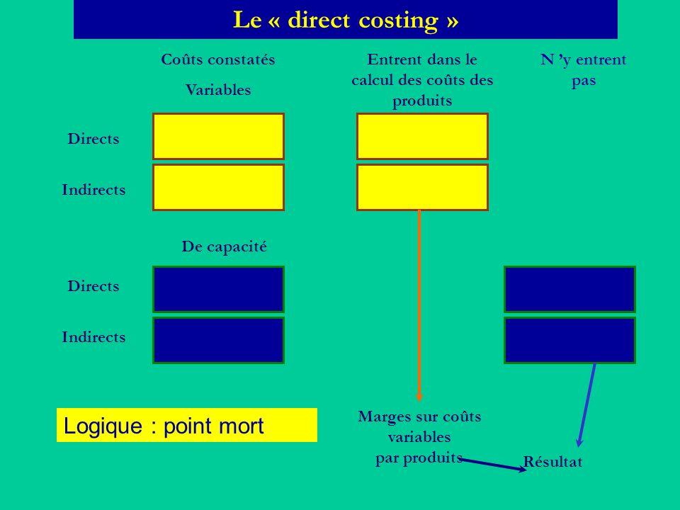 Le « direct costing » Coûts constatés Variables Directs Indirects Directs De capacité Entrent dans le calcul des coûts des produits Marges sur coûts v
