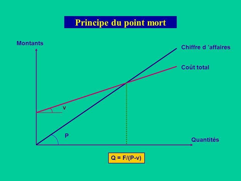 P v Principe du point mort Montants Quantités Chiffre d affaires Coût total Q = F/(P-v)