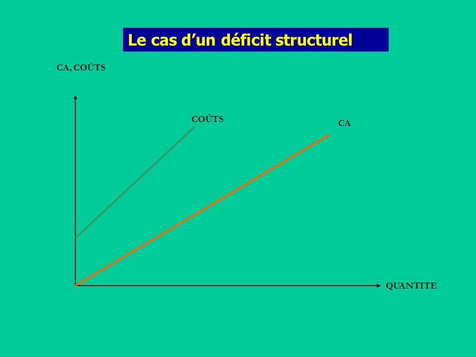 Le cas dun déficit structurel CA, COÛTS QUANTITE COÛTS CA