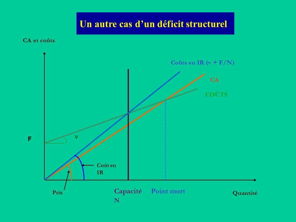 Un autre cas dun déficit structurel CA et coûts Quantité COÛTS Point mortCapacité N Coûts en IR (v + F/N) Prix Coût en IR v F CA