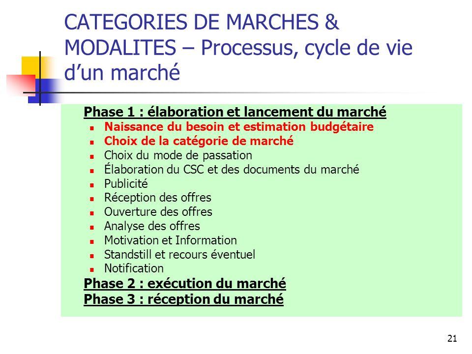 21 CATEGORIES DE MARCHES & MODALITES – Processus, cycle de vie dun marché Phase 1 : élaboration et lancement du marché Naissance du besoin et estimati