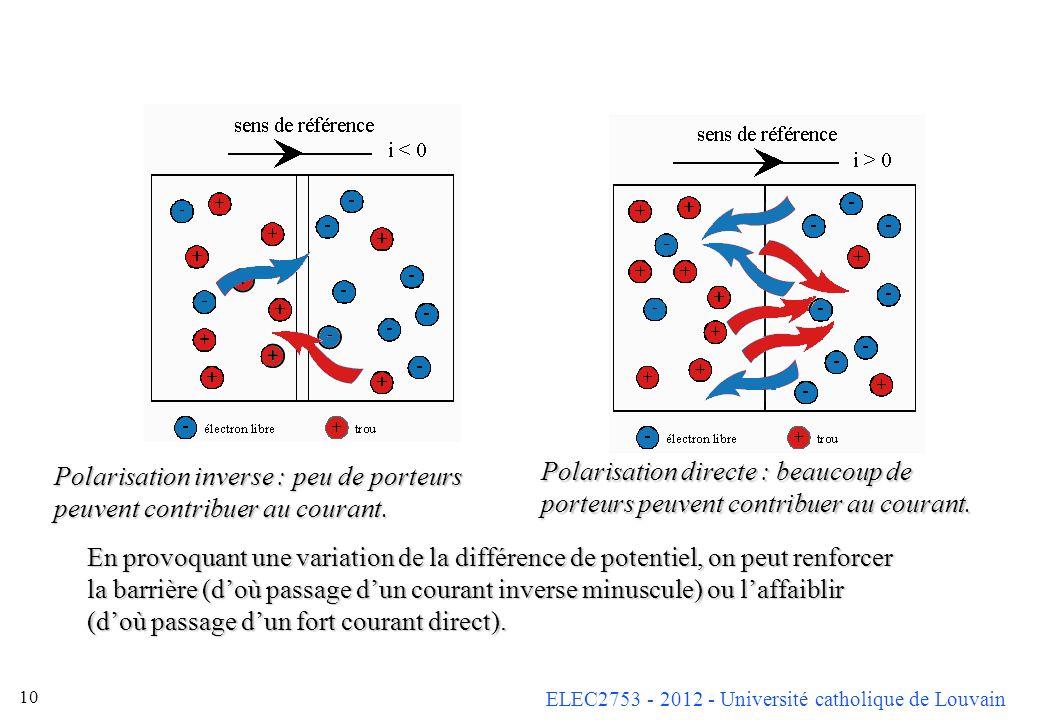 ELEC2753 - 2012 - Université catholique de Louvain 10 En provoquant une variation de la différence de potentiel, on peut renforcer la barrière (doù pa