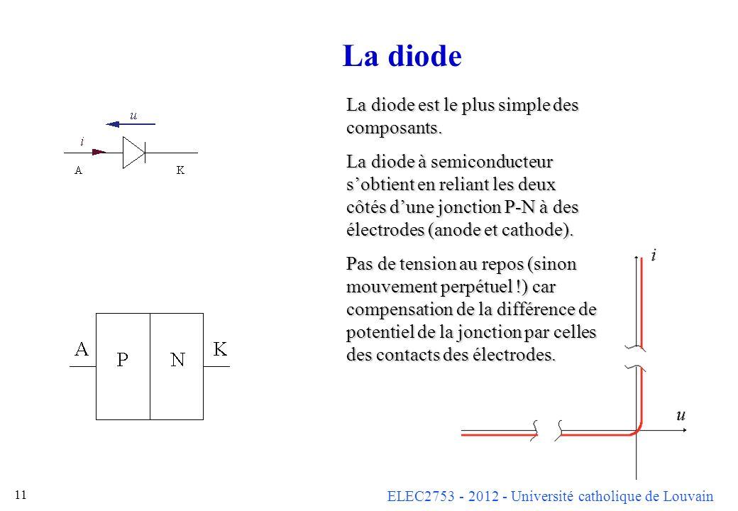 ELEC2753 - 2012 - Université catholique de Louvain 11 La diode La diode est le plus simple des composants. La diode à semiconducteur sobtient en relia
