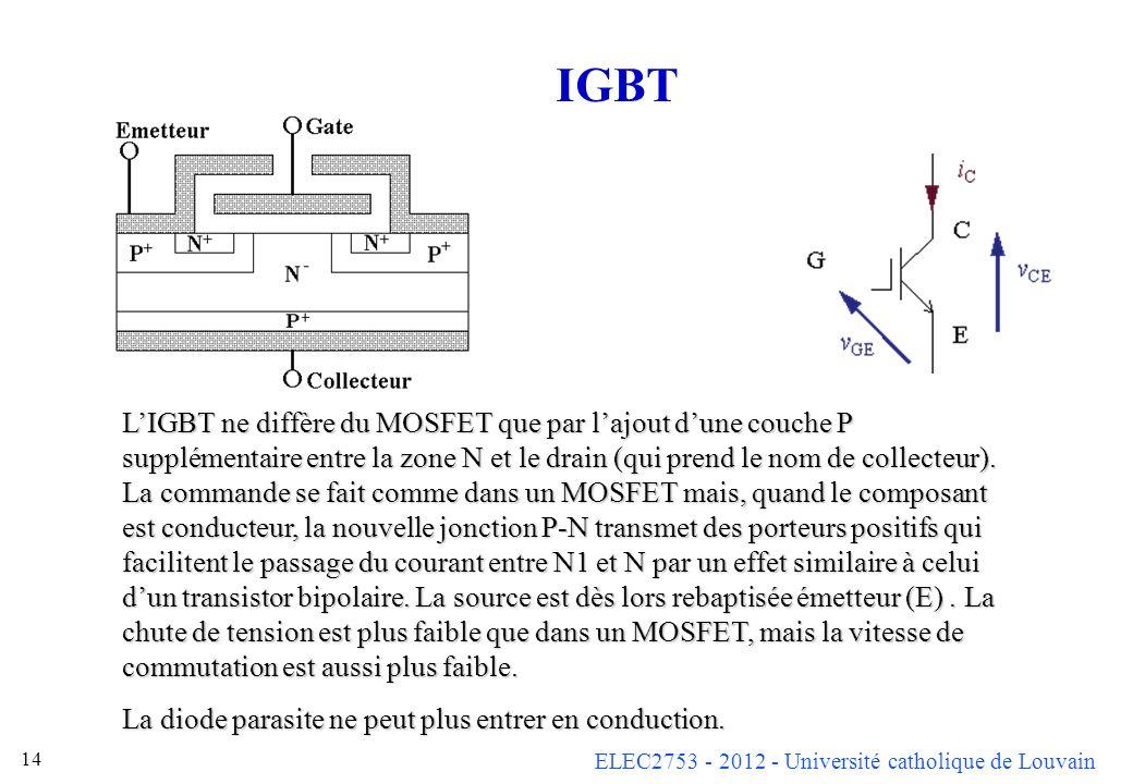 ELEC2753 - 2012 - Université catholique de Louvain 14 IGBT LIGBT ne diffère du MOSFET que par lajout dune couche P supplémentaire entre la zone N et l