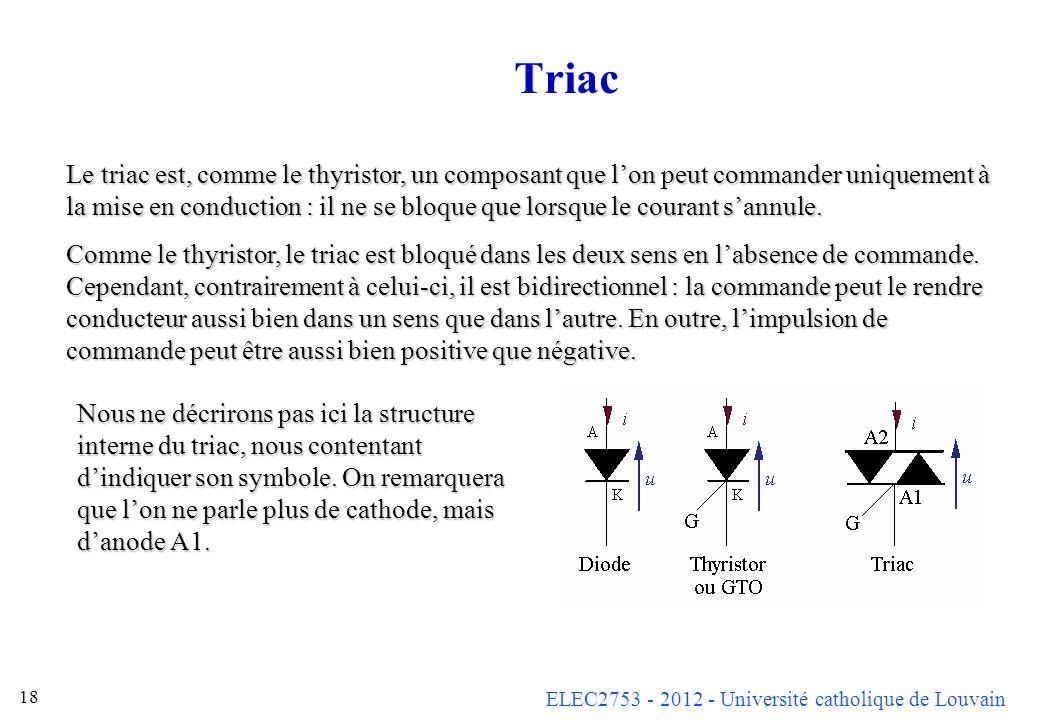ELEC2753 - 2012 - Université catholique de Louvain 18 Triac Le triac est, comme le thyristor, un composant que lon peut commander uniquement à la mise