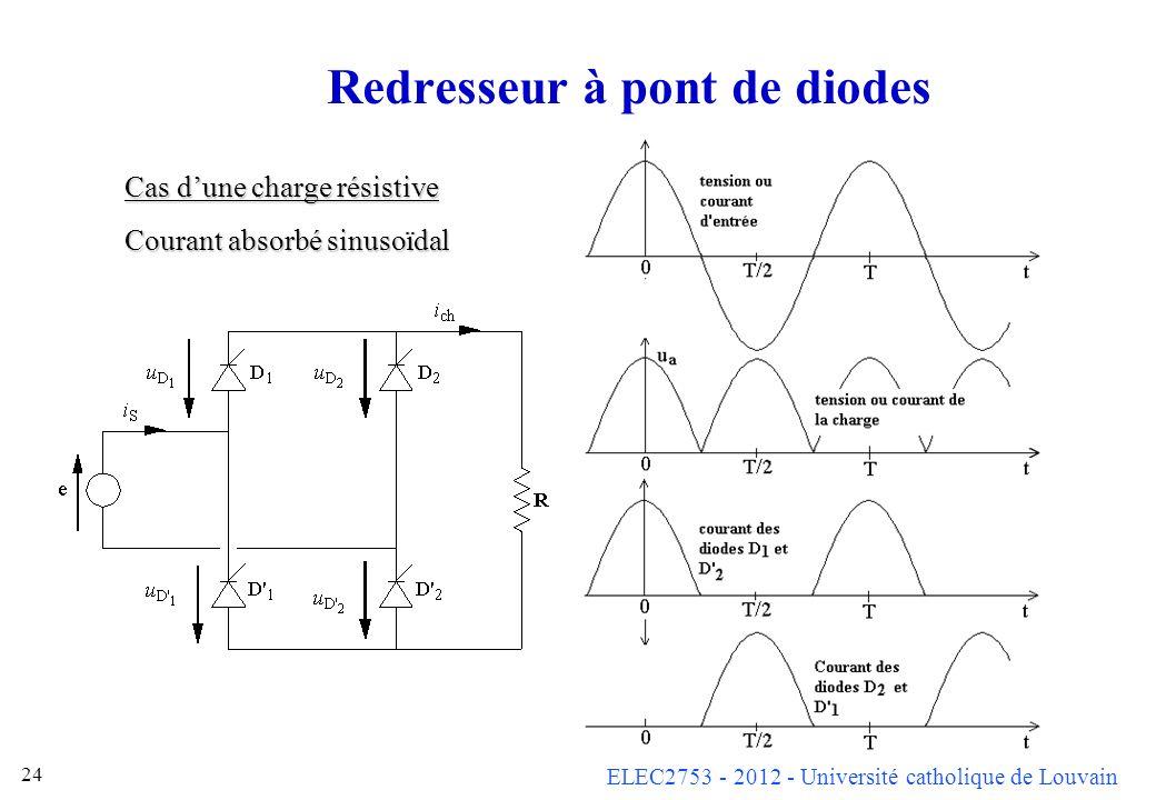 ELEC2753 - 2012 - Université catholique de Louvain 24 Redresseur à pont de diodes Cas dune charge résistive Courant absorbé sinusoïdal