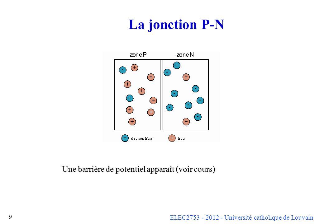 ELEC2753 - 2012 - Université catholique de Louvain 9 La jonction P-N Une barrière de potentiel apparaît (voir cours)