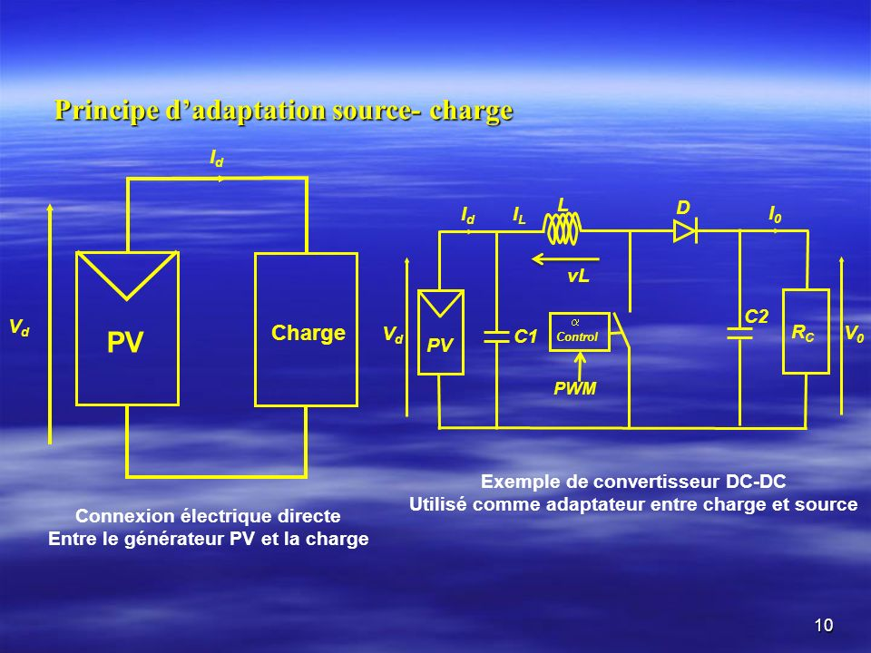 10 Principe dadaptation source- charge PV Charge IdId VdVd Connexion électrique directe Entre le générateur PV et la charge Exemple de convertisseur DC-DC Utilisé comme adaptateur entre charge et source RCRC D L PV C1 C2 Control I0I0 IdId V0V0 VdVd ILIL vL PWM
