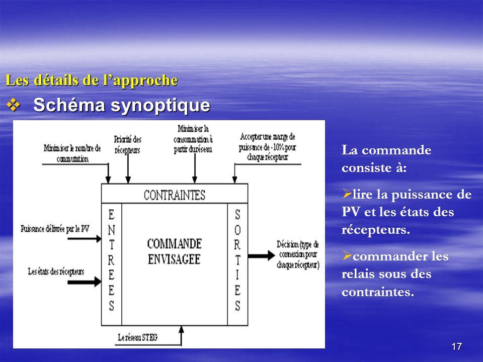 17 Les détails de lapproche Schéma synoptique Schéma synoptique La commande consiste à: lire la puissance de PV et les états des récepteurs.