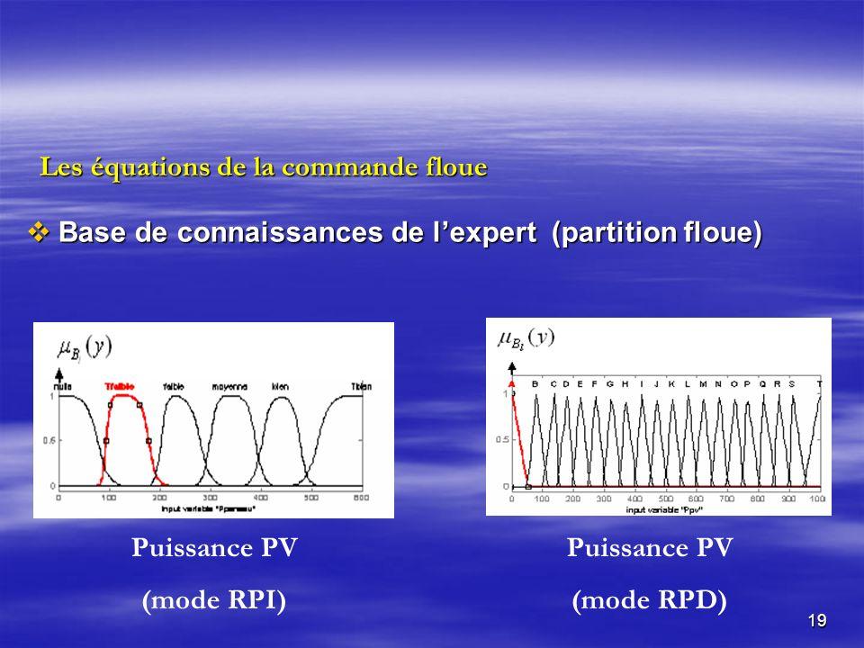 19 Base de connaissances de lexpert (partition floue) Base de connaissances de lexpert (partition floue) Puissance PV (mode RPD) Puissance PV (mode RPI) Les équations de la commande floue