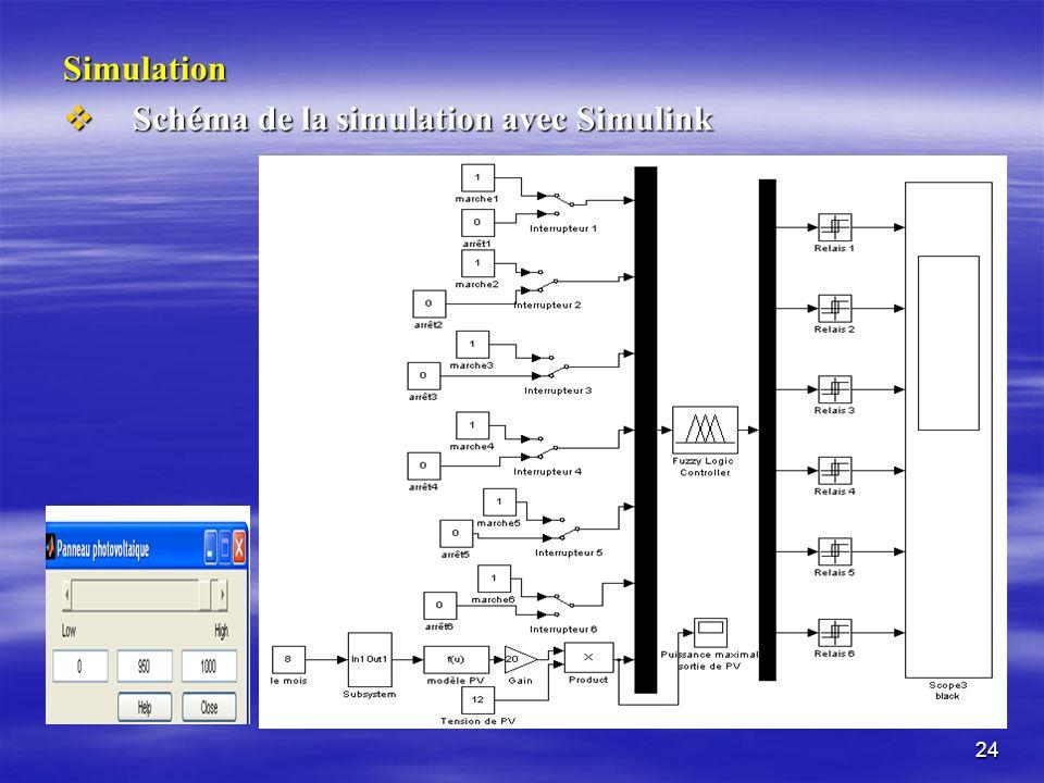 24 Simulation Schéma de la simulation avec Simulink Schéma de la simulation avec Simulink