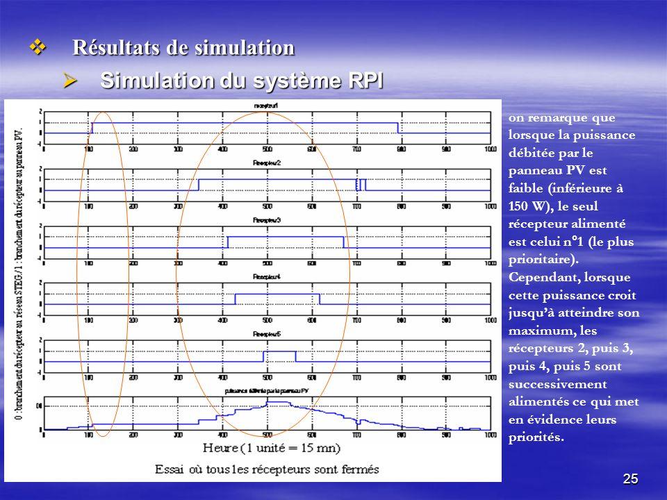 25 Résultats de simulation Résultats de simulation Simulation du système RPI Simulation du système RPI on remarque que lorsque la puissance débitée par le panneau PV est faible (inférieure à 150 W), le seul récepteur alimenté est celui n°1 (le plus prioritaire).