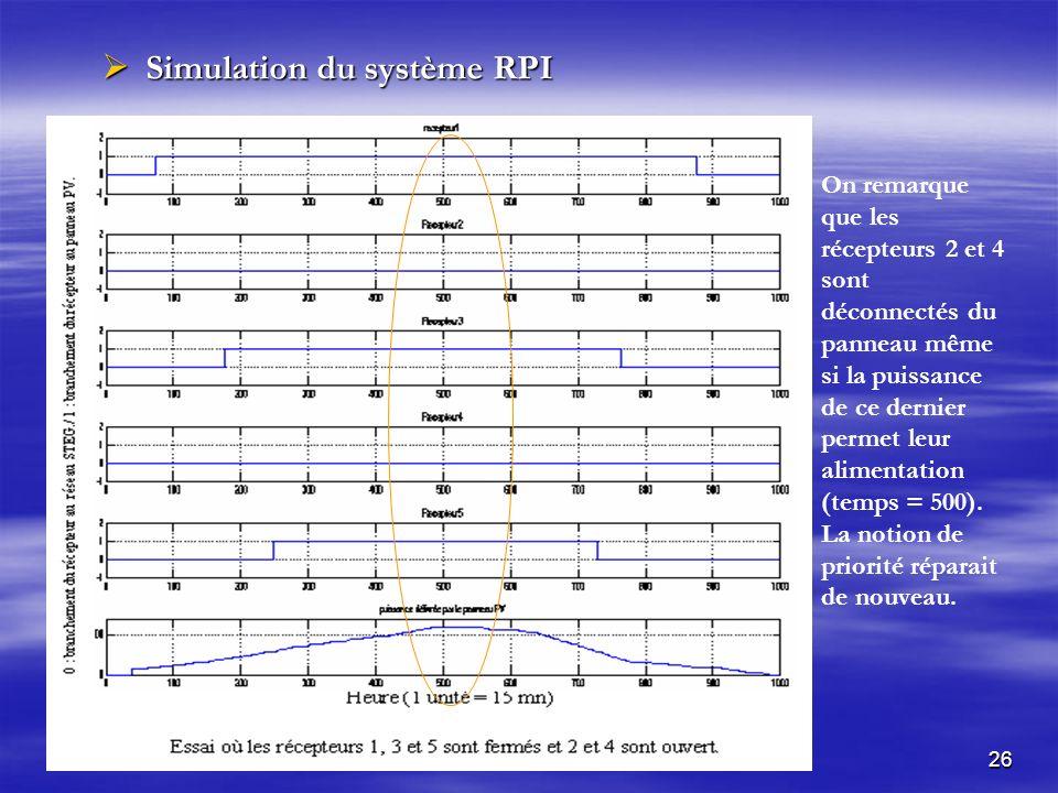 26 Simulation du système RPI Simulation du système RPI On remarque que les récepteurs 2 et 4 sont déconnectés du panneau même si la puissance de ce dernier permet leur alimentation (temps = 500).