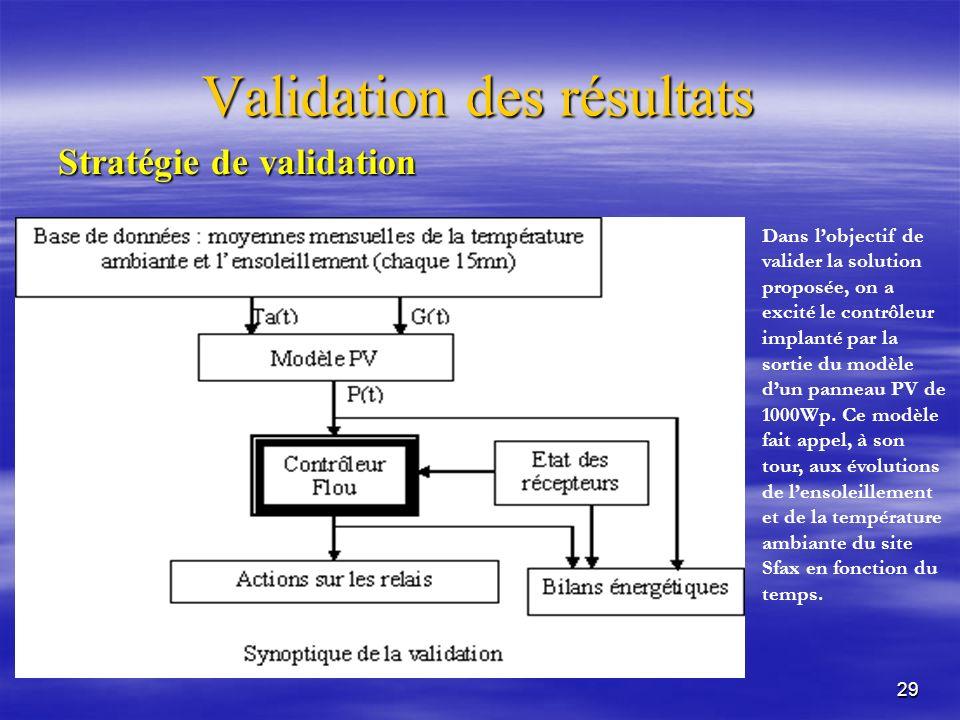 29 Validation des résultats Stratégie de validation Dans lobjectif de valider la solution proposée, on a excité le contrôleur implanté par la sortie du modèle dun panneau PV de 1000Wp.