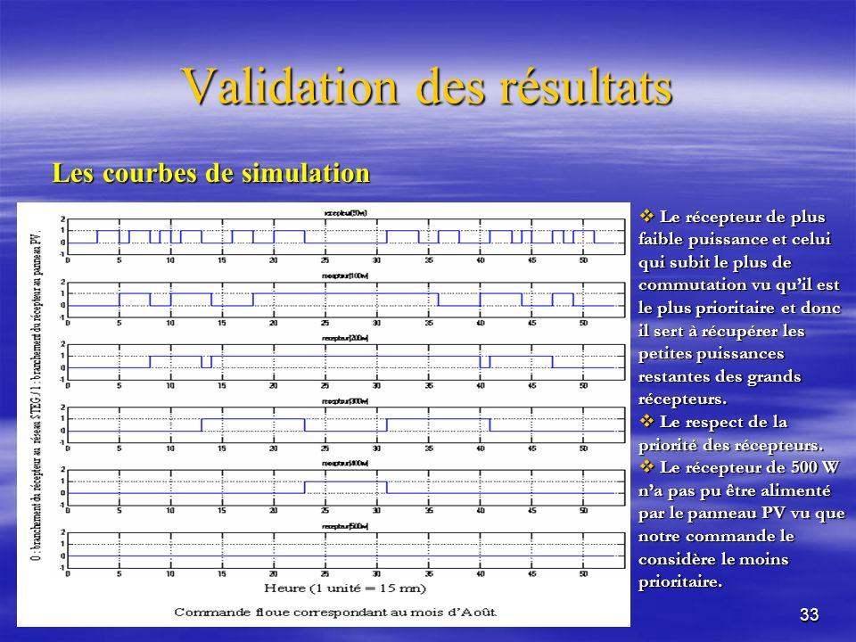 33 Validation des résultats Les courbes de simulation Le récepteur de plus faible puissance et celui qui subit le plus de commutation vu quil est le plus prioritaire et donc il sert à récupérer les petites puissances restantes des grands récepteurs.