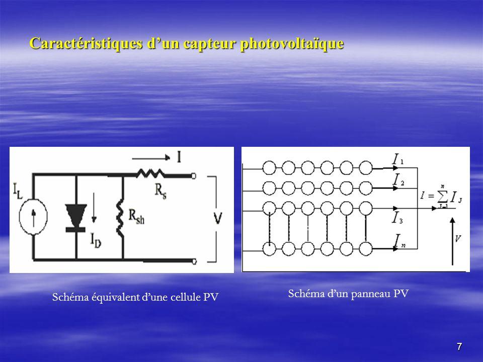 8 Adaptation dun panneau photovoltaïque caractéristique courant/tension dun panneau photovoltaïque Courbes caractéristiques I-V et P-V pour différentes températures Courbe I-V pour différents éclairements.