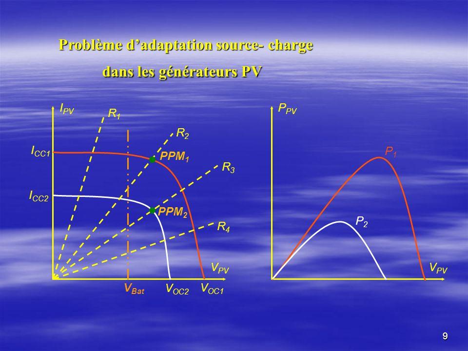 9 P PV V PV P1P1 P2P2 I PV V PV R1R1 R2R2 R3R3 R4R4 V OC1 V OC2 I CC2 I CC1 PPM 1 PPM 2 V Bat Problème dadaptation source- charge dans les générateurs PV