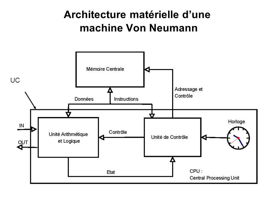 Architecture matérielle dune machine Von Neumann UC