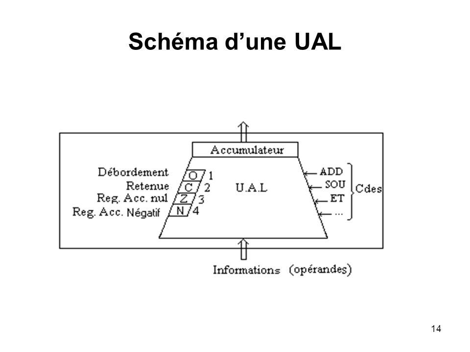 14 Schéma dune UAL