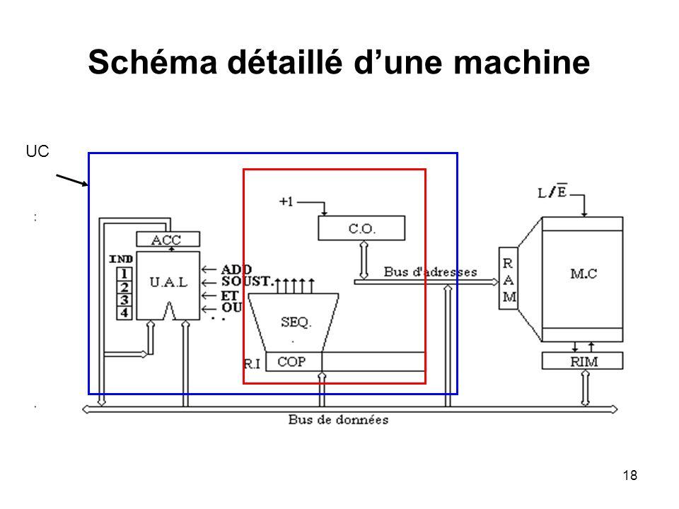 18 Schéma détaillé dune machine UC