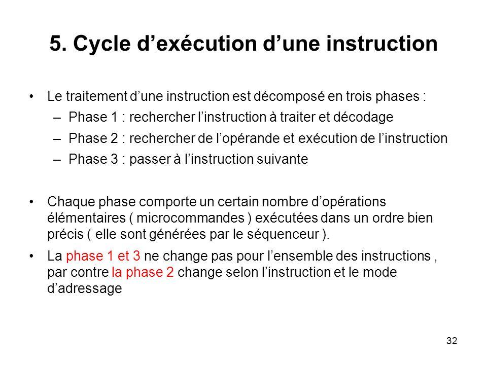 32 5. Cycle dexécution dune instruction Le traitement dune instruction est décomposé en trois phases : –Phase 1 : rechercher linstruction à traiter et