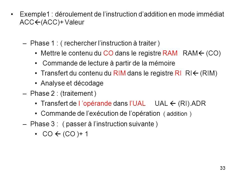 33 Exemple1 : déroulement de linstruction daddition en mode immédiat ACC (ACC)+ Valeur –Phase 1 : ( rechercher linstruction à traiter ) Mettre le cont