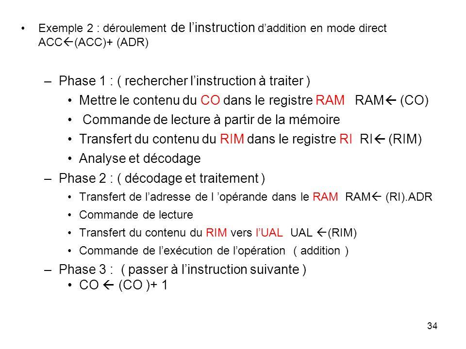 34 Exemple 2 : déroulement de linstruction daddition en mode direct ACC (ACC)+ (ADR) –Phase 1 : ( rechercher linstruction à traiter ) Mettre le conten