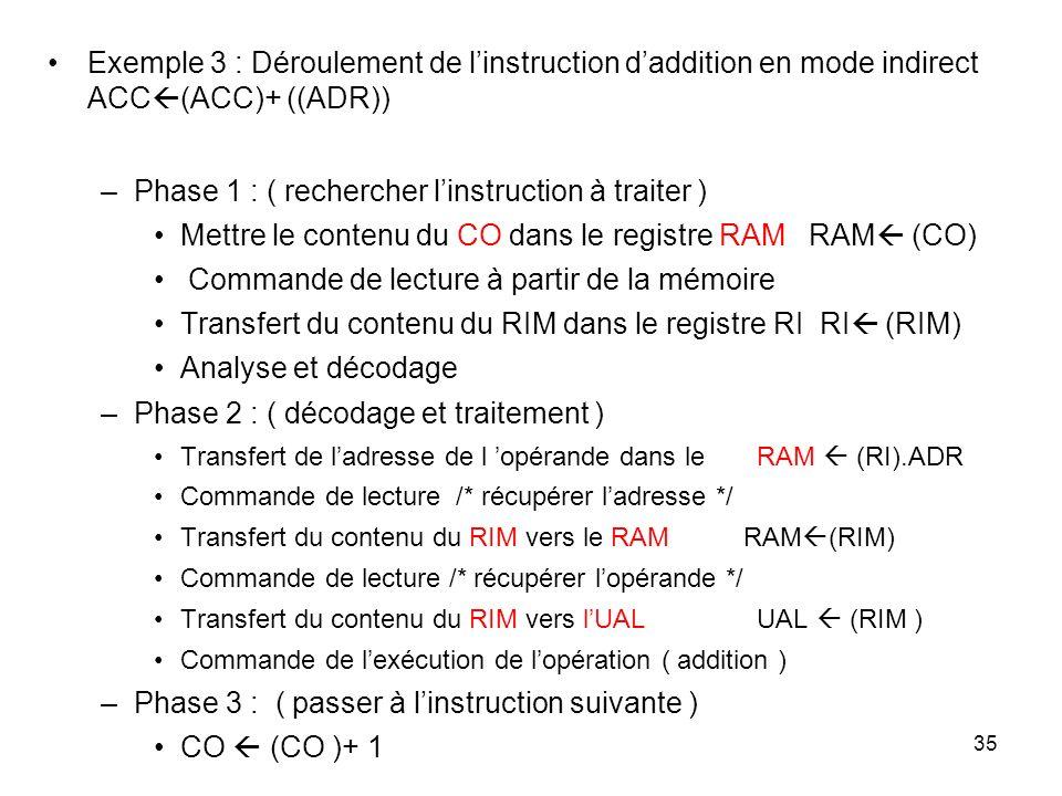 35 Exemple 3 : Déroulement de linstruction daddition en mode indirect ACC (ACC)+ ((ADR)) –Phase 1 : ( rechercher linstruction à traiter ) Mettre le co
