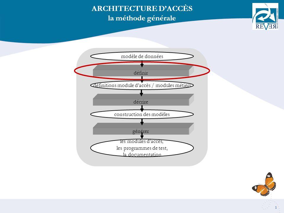 1 ARCHITECTURE DACCÈS la méthode générale modèle de données définitions module daccès / modules métiers construction des modèles les modules daccès, les programmes de test, la documentation définir décrire générer