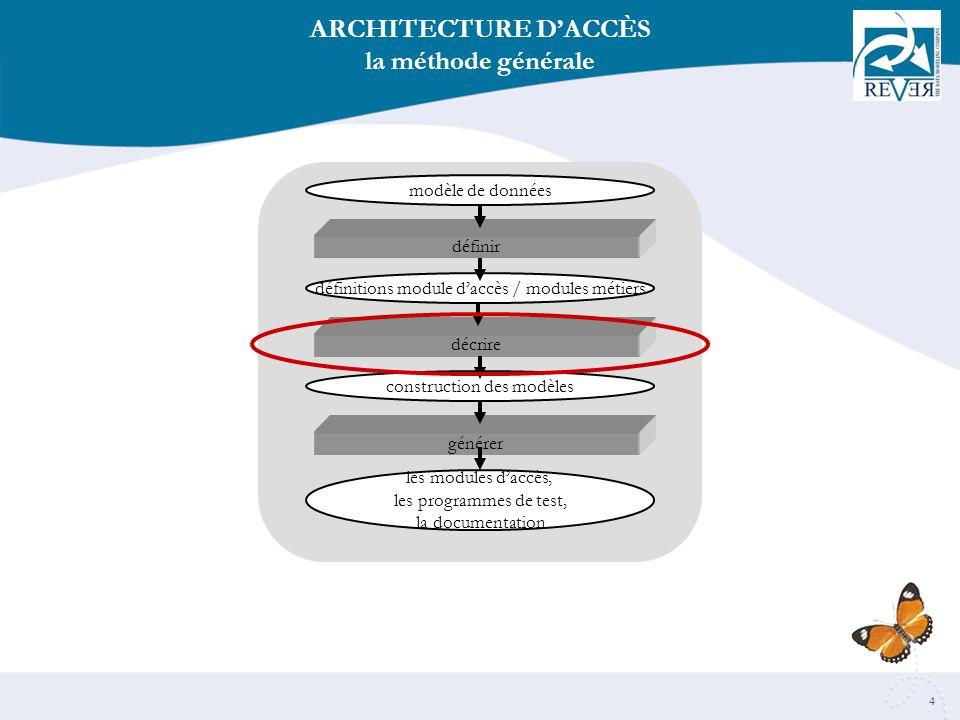 4 ARCHITECTURE DACCÈS la méthode générale modèle de données définitions module daccès / modules métiers construction des modèles les modules daccès, les programmes de test, la documentation définir décrire générer